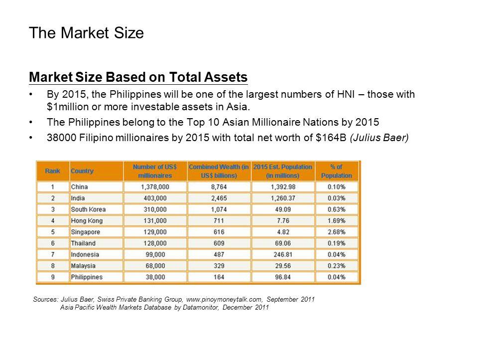 The Market Size Market Size Based on Total Assets