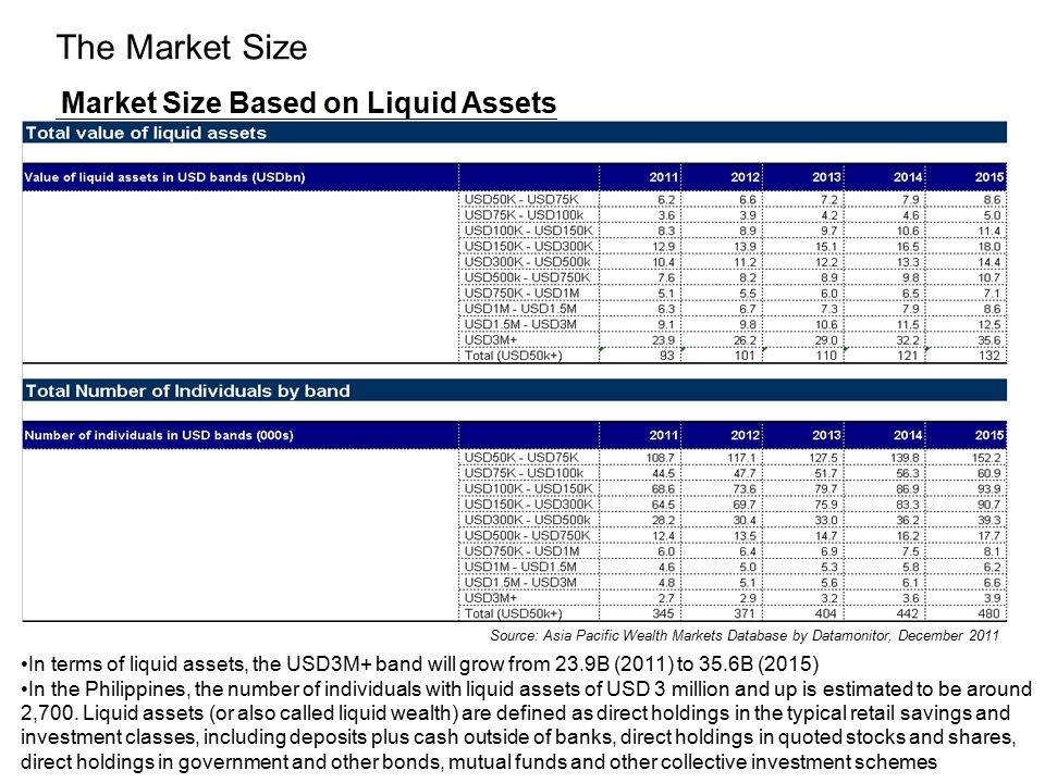 The Market Size Market Size Based on Liquid Assets