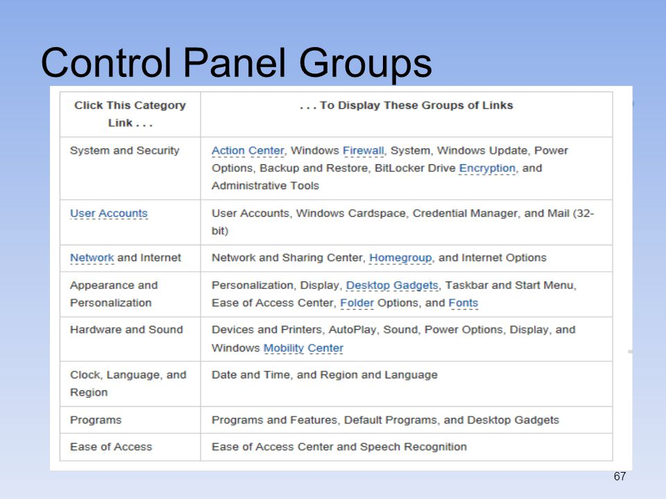 Control Panel Groups