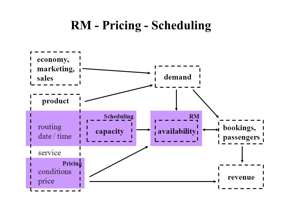 RM - Pricing - Scheduling