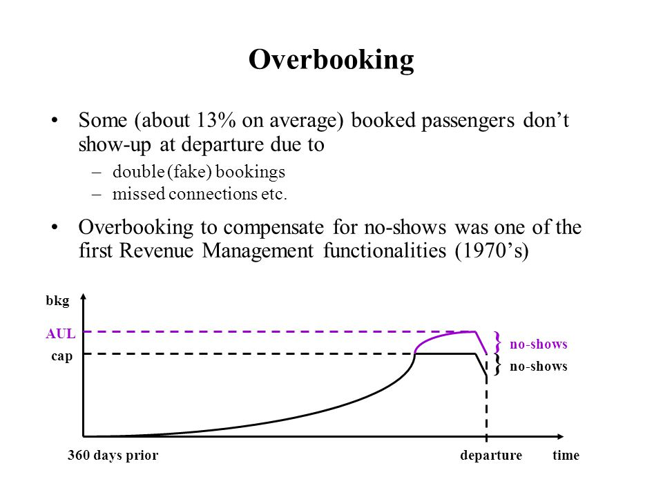Overbooking } no-shows } no-shows