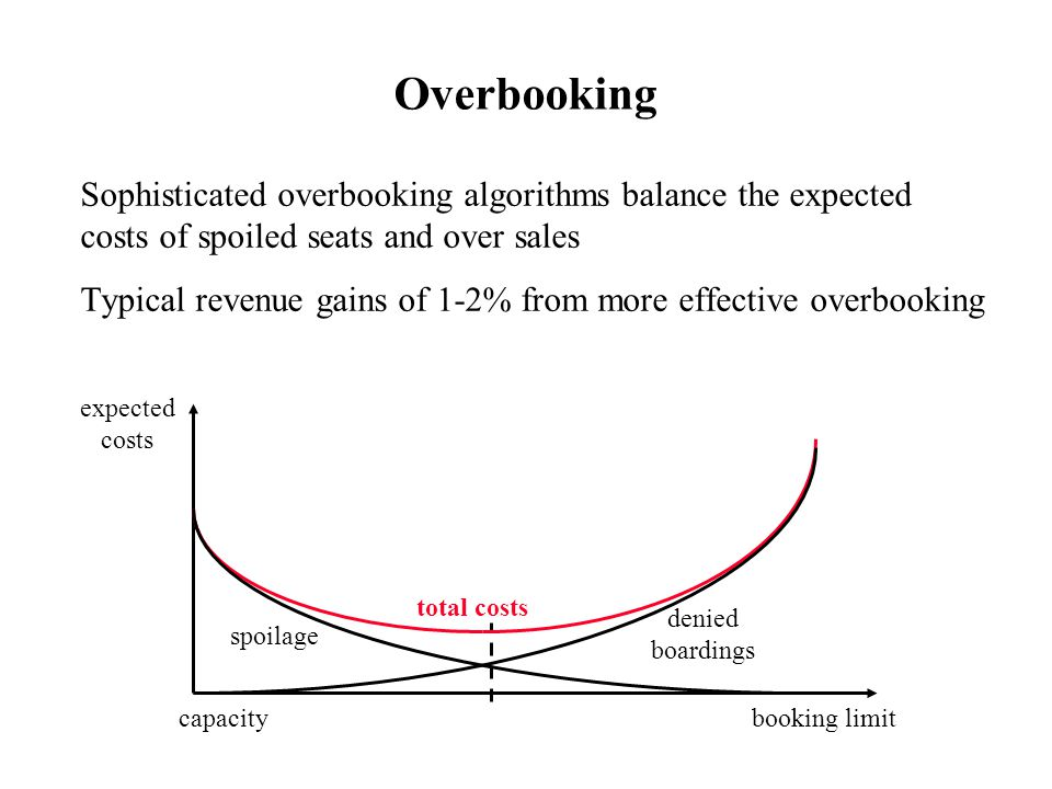 Overbooking Sophisticated overbooking algorithms balance the expected costs of spoiled seats and over sales.