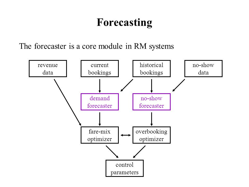 Forecasting The forecaster is a core module in RM systems revenue data