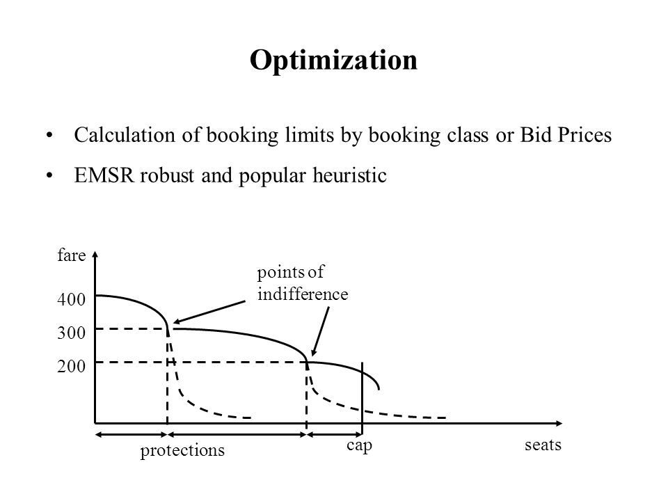 Optimization Calculation of booking limits by booking class or Bid Prices. EMSR robust and popular heuristic.