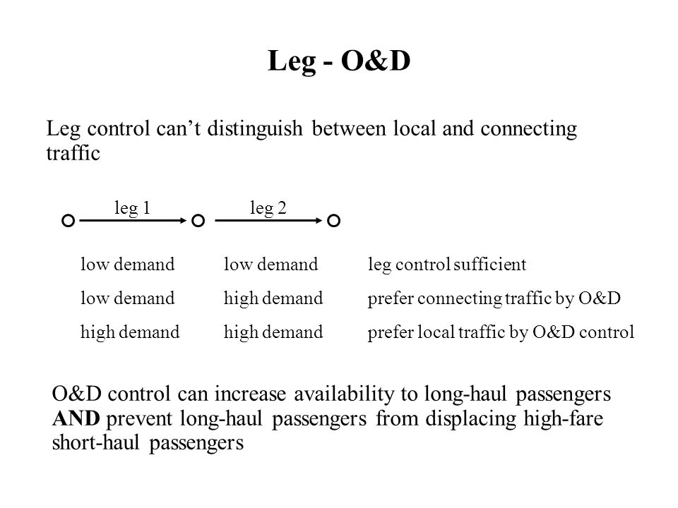 Leg - O&D Leg control can't distinguish between local and connecting traffic. leg 1. leg 2. low demand low demand leg control sufficient.