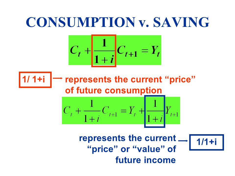 CONSUMPTION v. SAVING 1/ 1+i