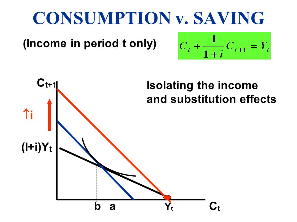 CONSUMPTION v. SAVING (Income in period t only) Ct+1