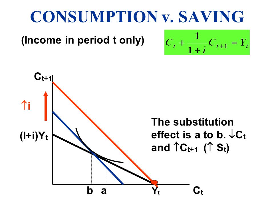 CONSUMPTION v. SAVING (Income in period t only) Ct+1 i
