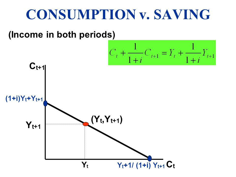 CONSUMPTION v. SAVING (Income in both periods) Ct+1 (Yt,Yt+1) Yt+1 Yt
