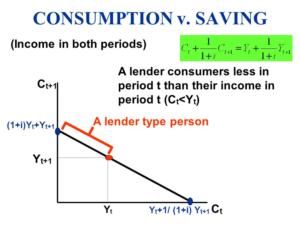 CONSUMPTION v. SAVING (Income in both periods)