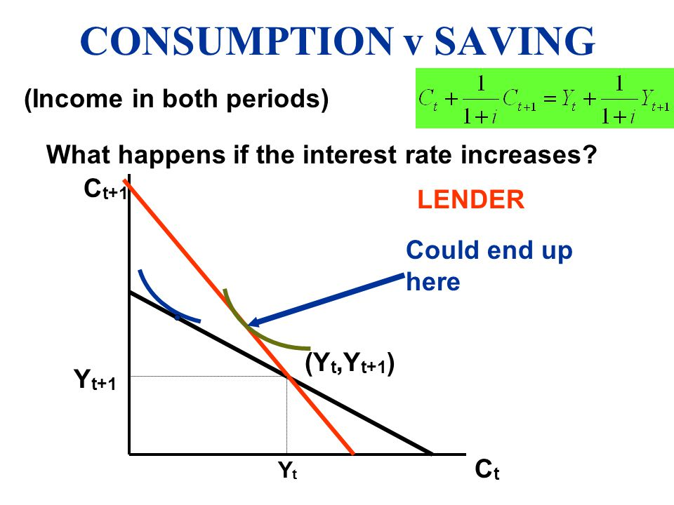 CONSUMPTION v SAVING (Income in both periods)