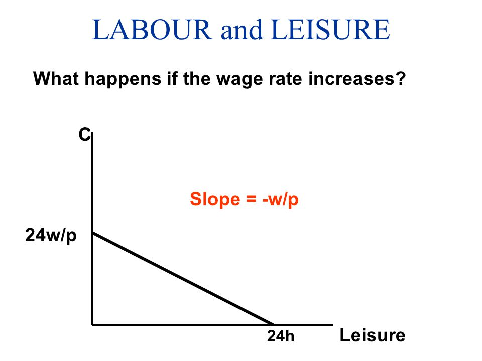 LABOUR and LEISURE What happens if the wage rate increases C