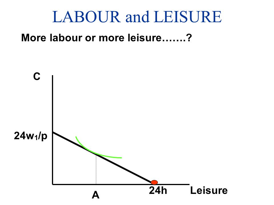 LABOUR and LEISURE More labour or more leisure……. C 24w1/p 24h