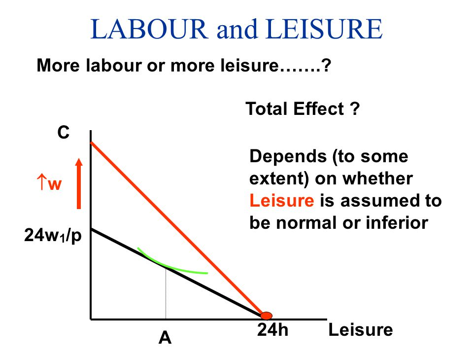 LABOUR and LEISURE More labour or more leisure……. Total Effect C