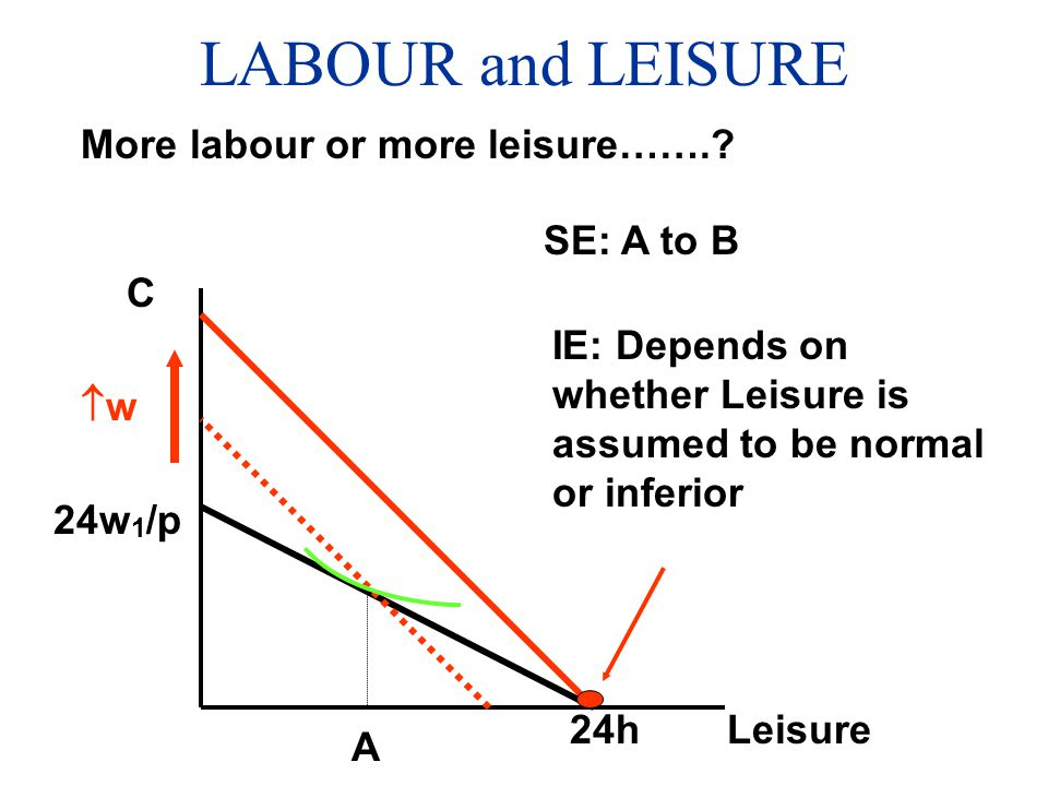 LABOUR and LEISURE More labour or more leisure……. SE: A to B C