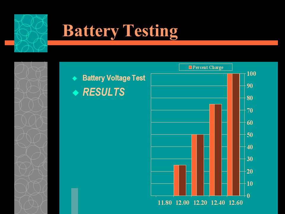 Battery Testing Battery Voltage Test RESULTS