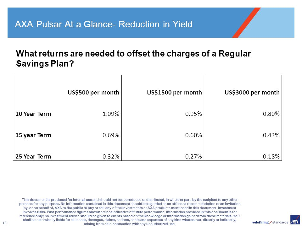 AXA Pulsar At a Glance- Reduction in Yield