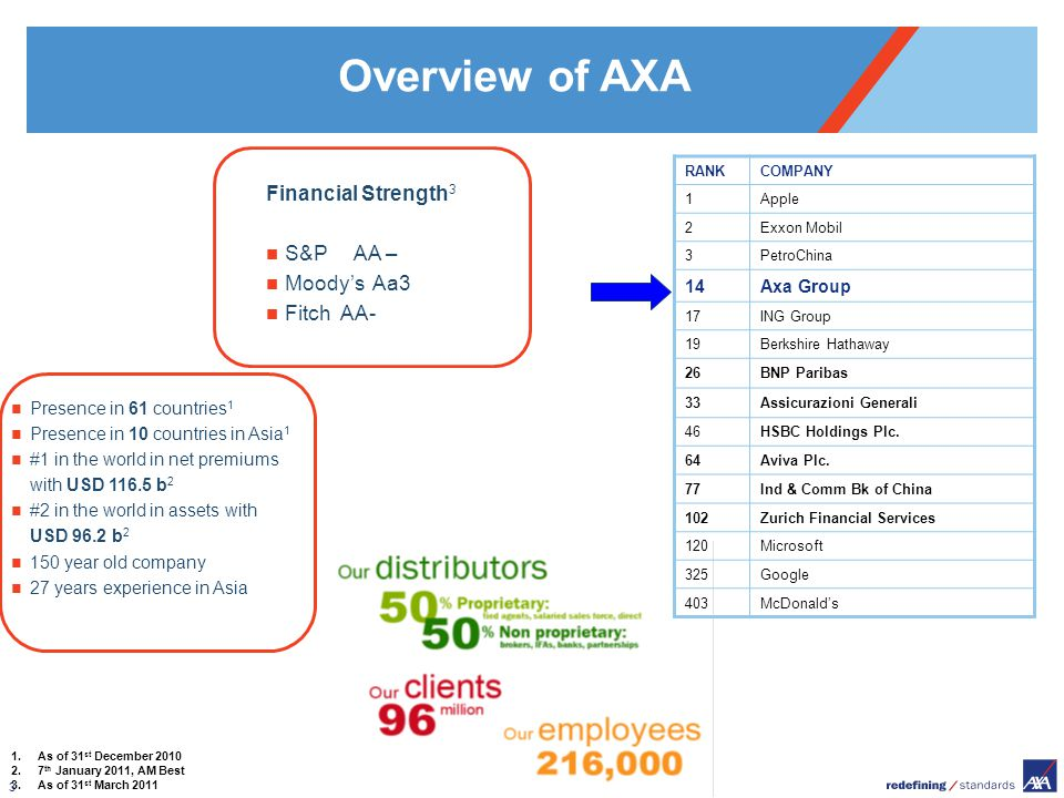 Overview of AXA Financial Strength3 S&P AA – Moody's Aa3 Fitch AA- 14