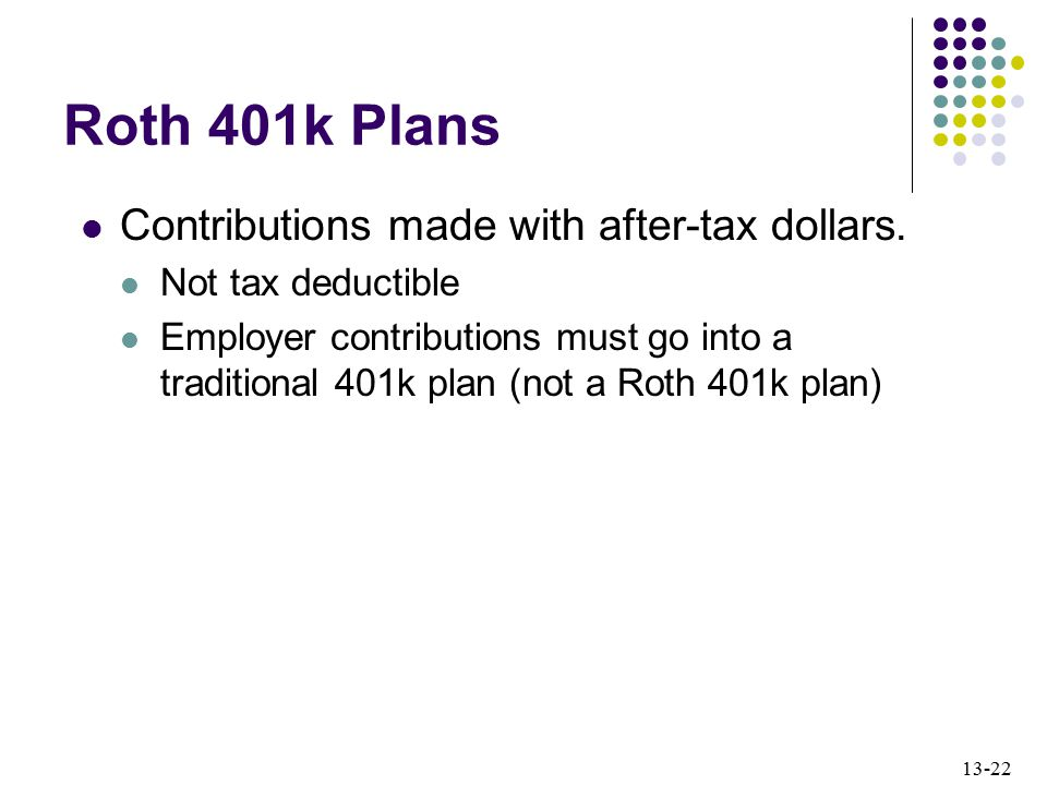 Roth 401k Plans Contributions made with after-tax dollars.