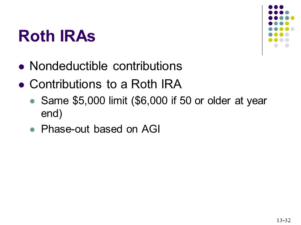 Roth IRAs Nondeductible contributions Contributions to a Roth IRA