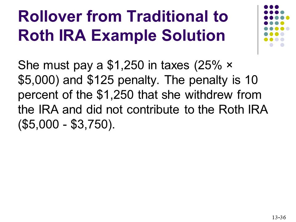 Rollover from Traditional to Roth IRA Example Solution