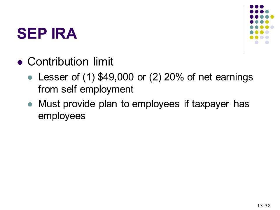 SEP IRA Contribution limit