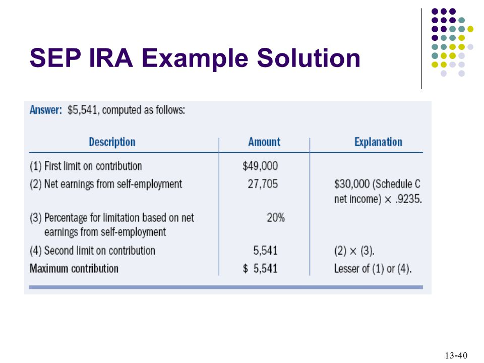 SEP IRA Example Solution
