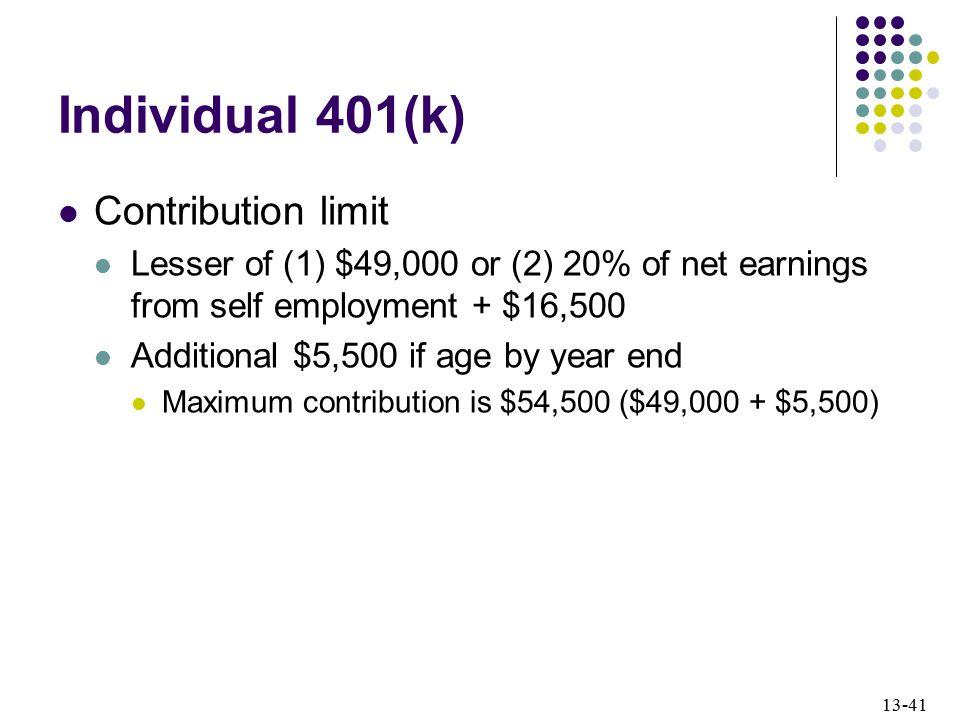 Individual 401(k) Contribution limit