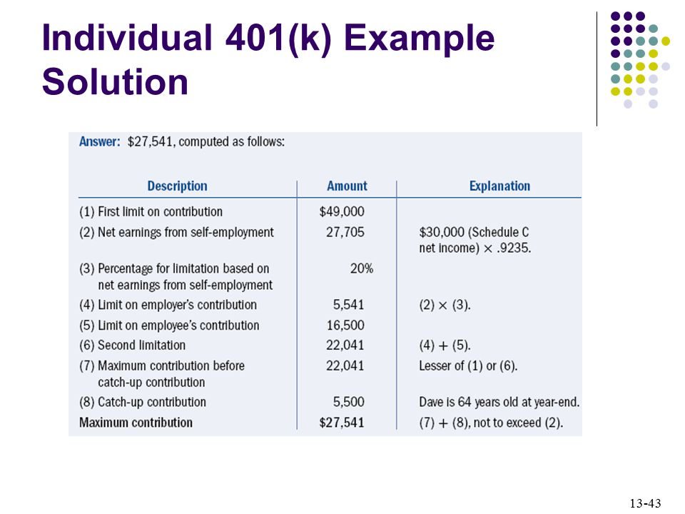 Individual 401(k) Example Solution