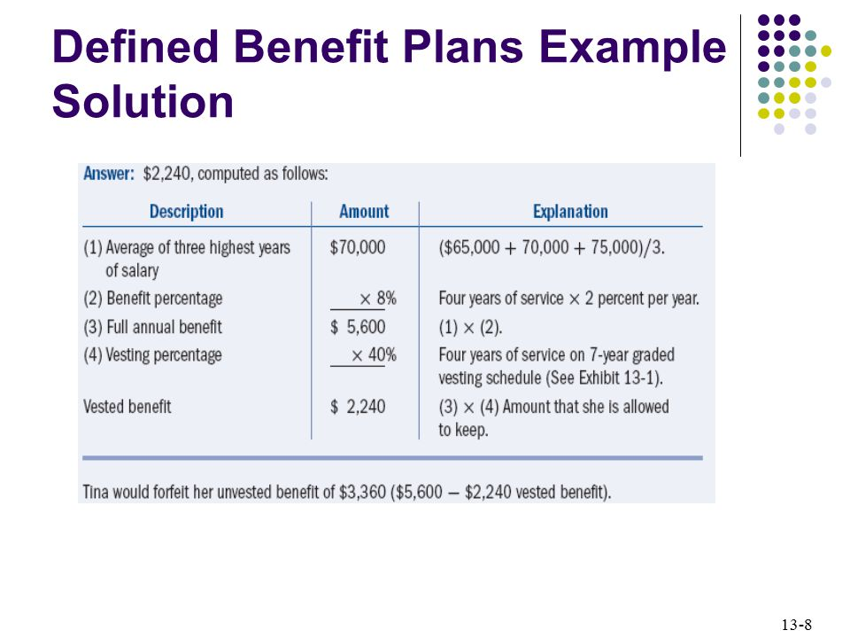 Defined Benefit Plans Example Solution