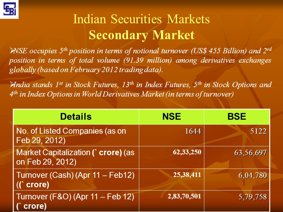 Indian Securities Markets Secondary Market