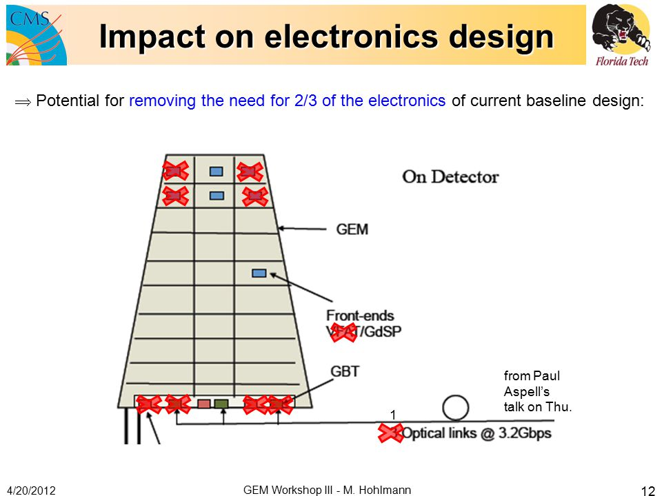 Impact on electronics design