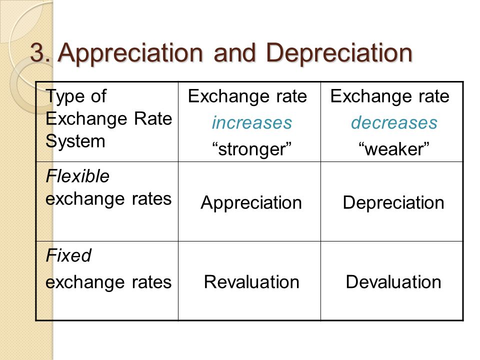 3. Appreciation and Depreciation