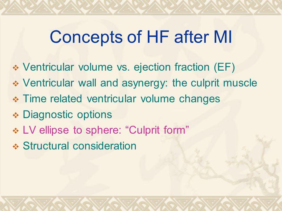 Concepts of HF after MI Ventricular volume vs. ejection fraction (EF)