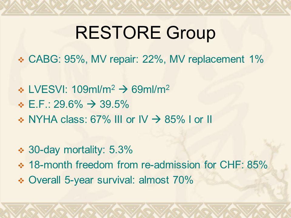 RESTORE Group CABG: 95%, MV repair: 22%, MV replacement 1%