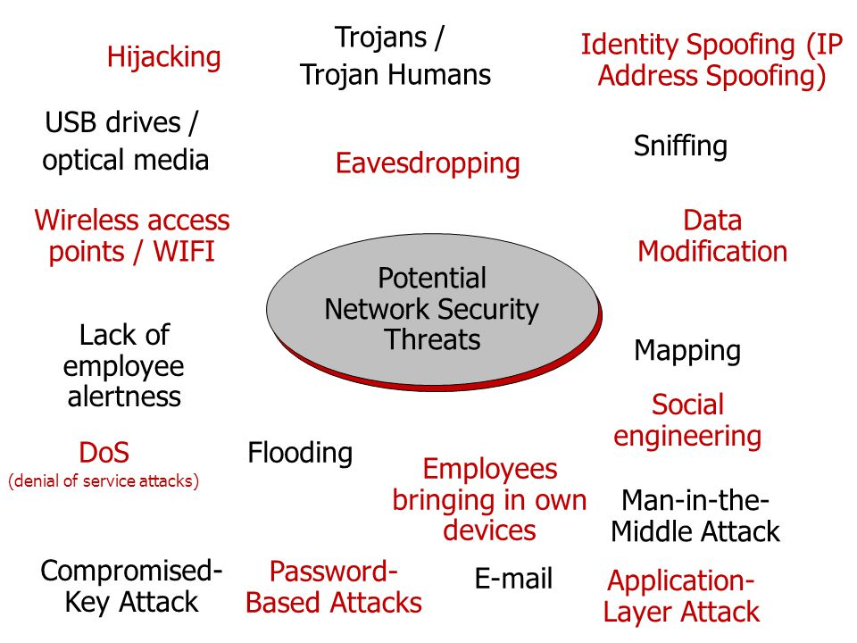 Identity Spoofing (IP Address Spoofing) Hijacking