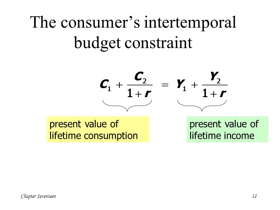 The consumer's intertemporal budget constraint