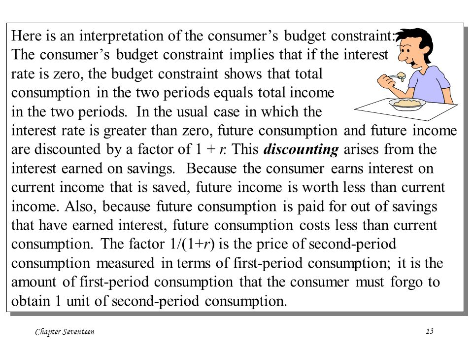 Here is an interpretation of the consumer's budget constraint: