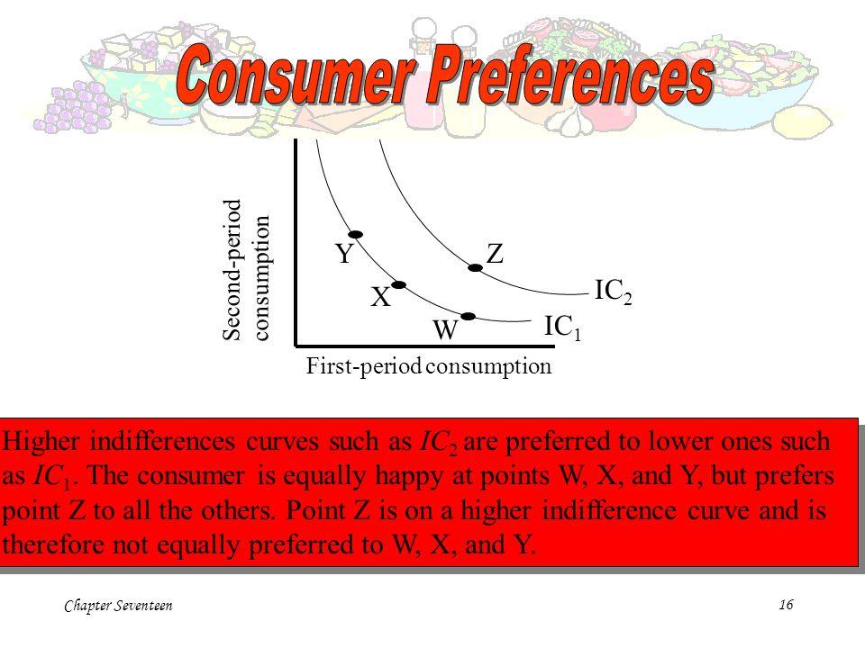 Consumer Preferences Y Z IC2 X W IC1