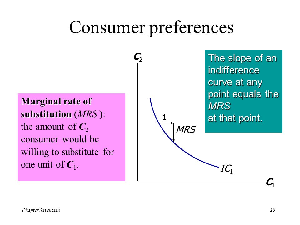 Consumer preferences C1. C2. The slope of an indifference curve at any point equals the MRS at that point.