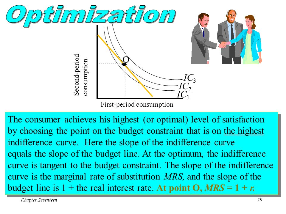 Optimization Second-period. consumption. O. IC3. IC2. IC1. First-period consumption.