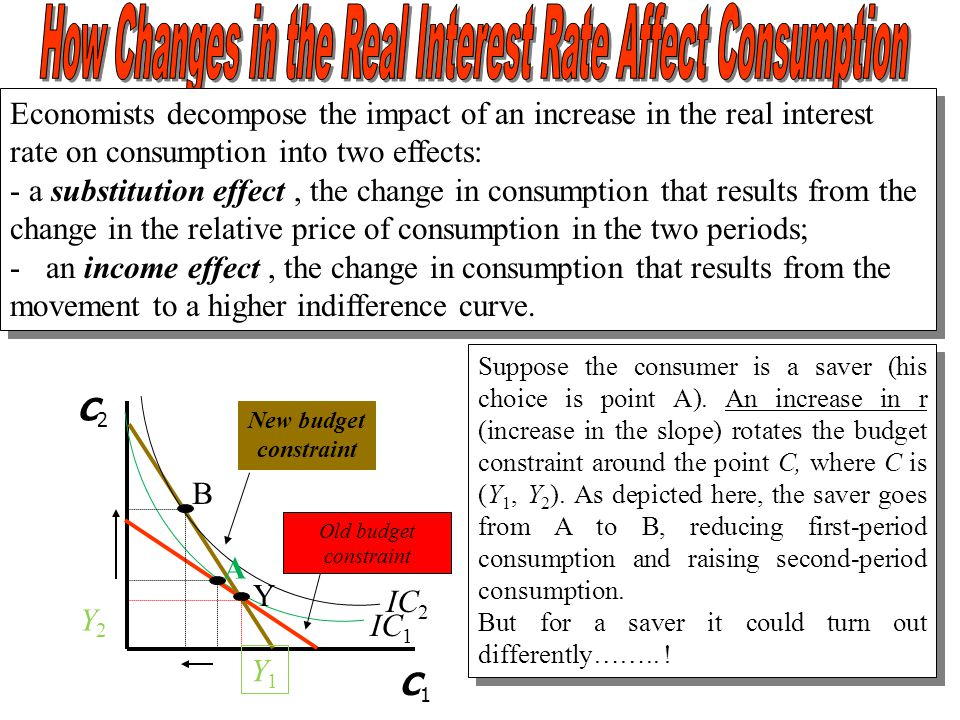 How Changes in the Real Interest Rate Affect Consumption