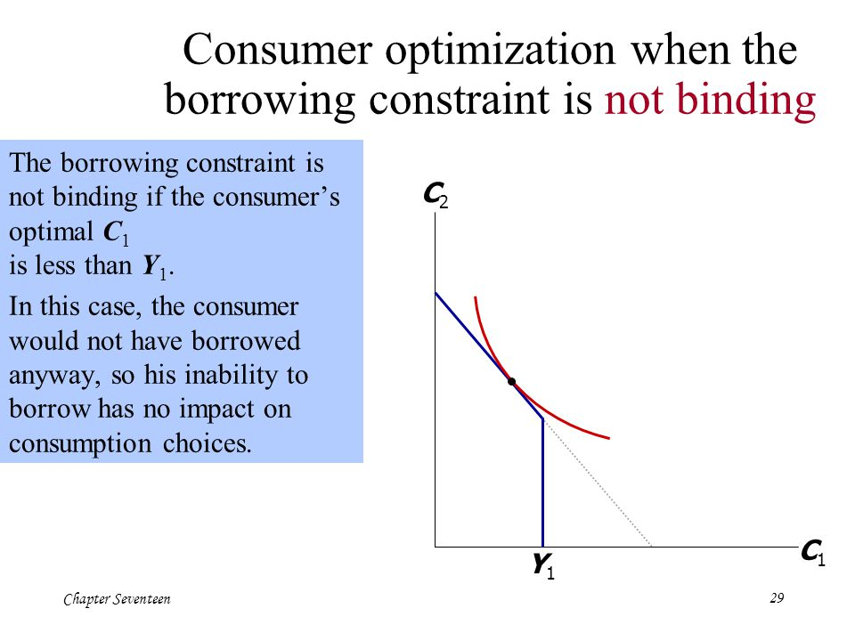 Consumer optimization when the borrowing constraint is not binding