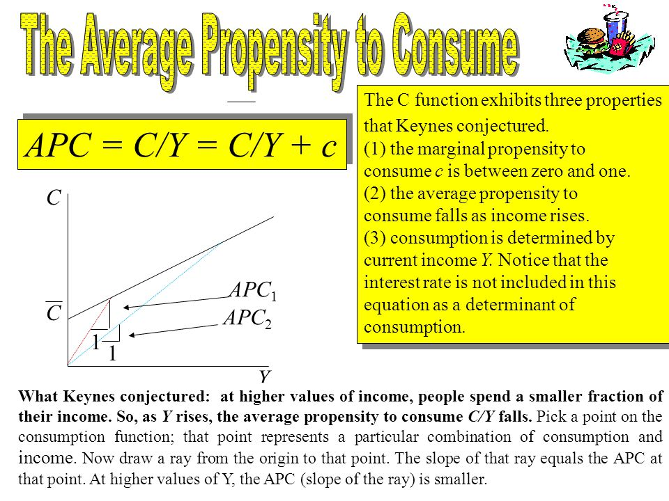 The Average Propensity to Consume