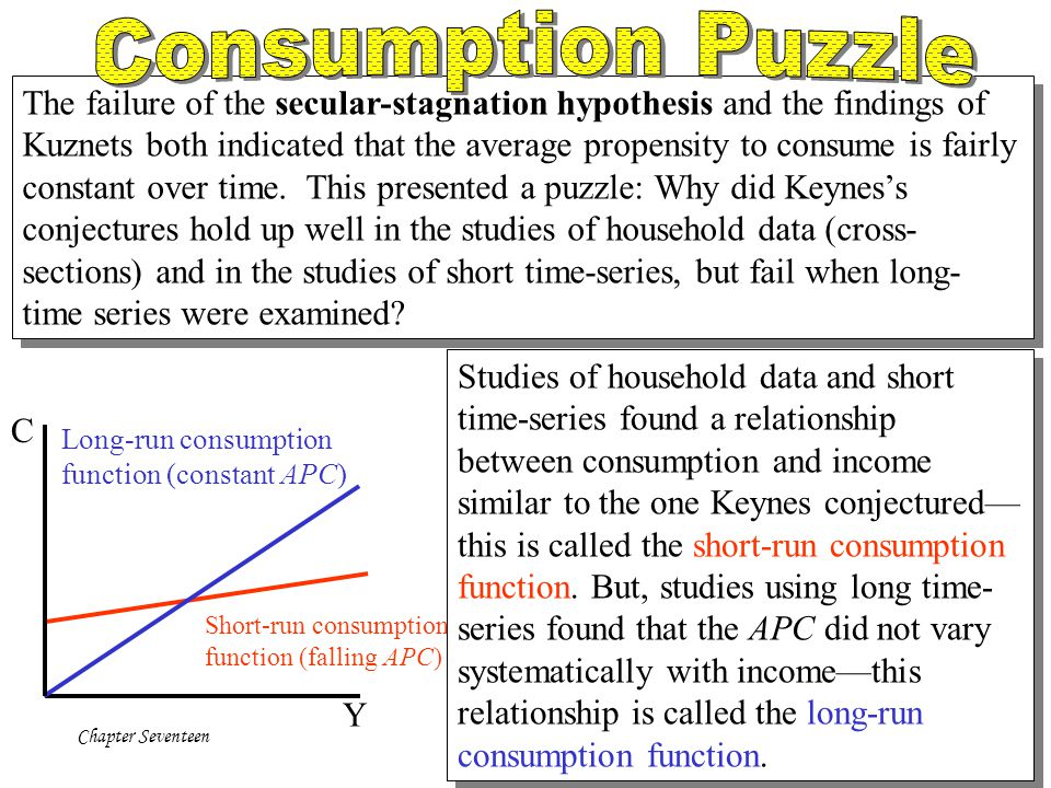 Consumption Puzzle The failure of the secular-stagnation hypothesis and the findings of.