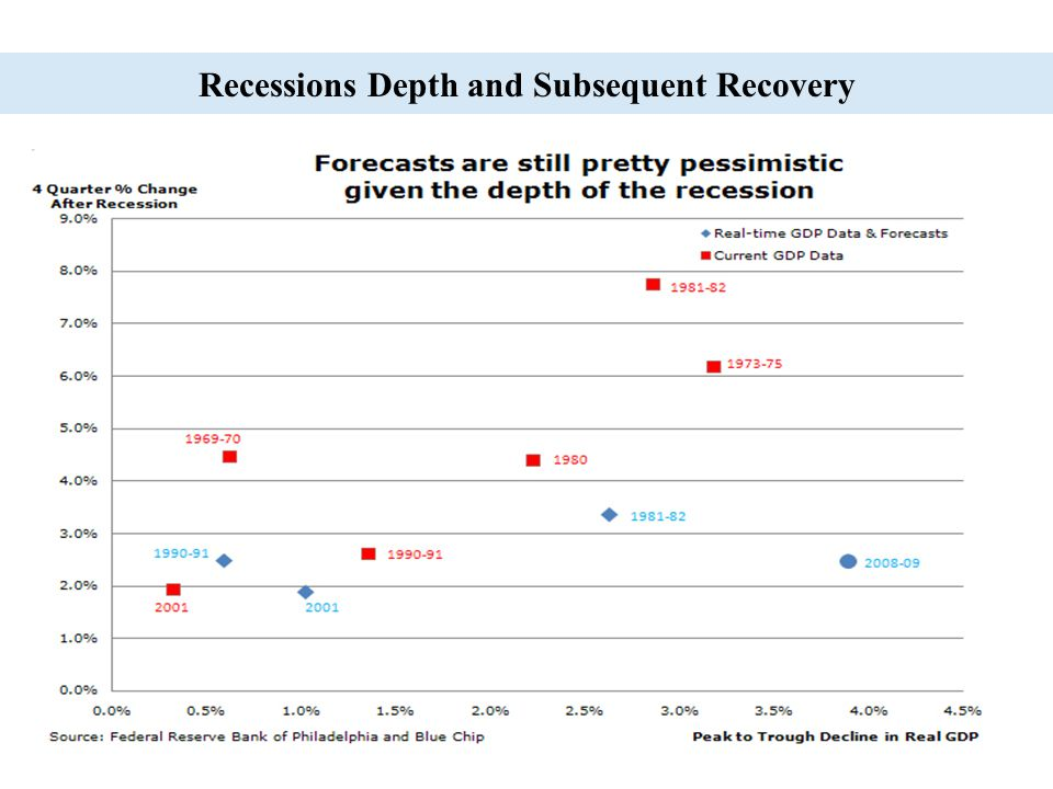Recessions Depth and Subsequent Recovery