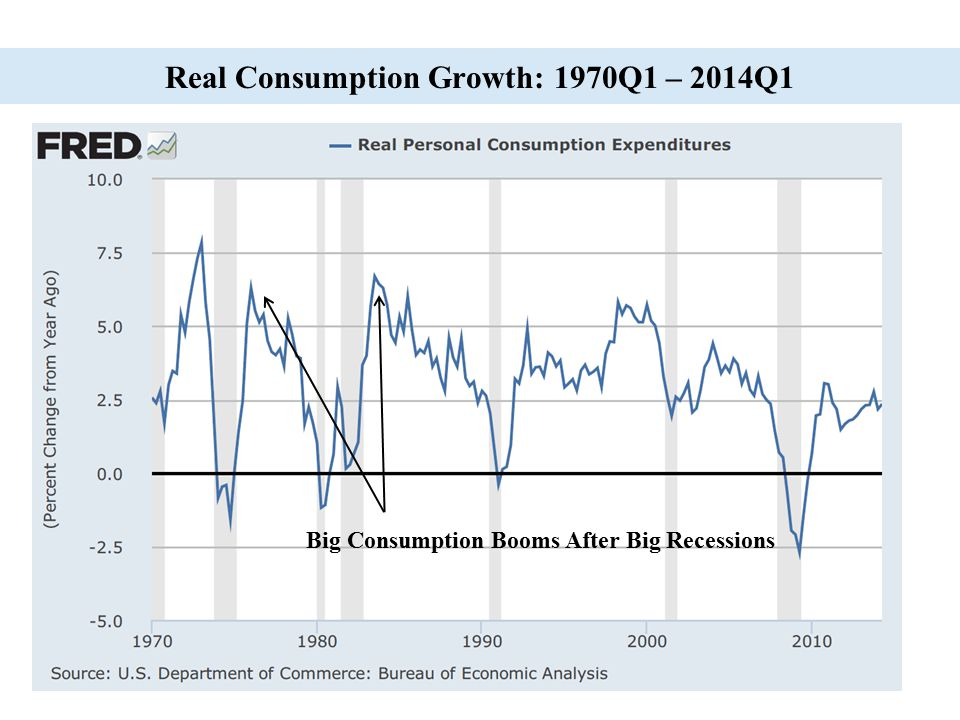 Real Consumption Growth: 1970Q1 – 2014Q1