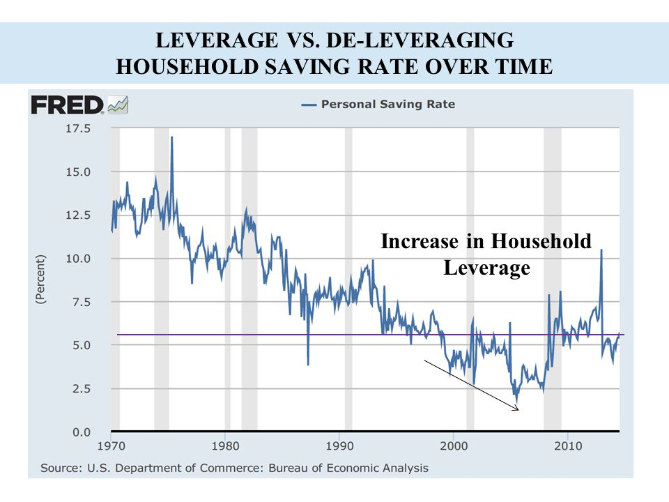 Leverage vs. De-Leveraging Household Saving Rate Over Time