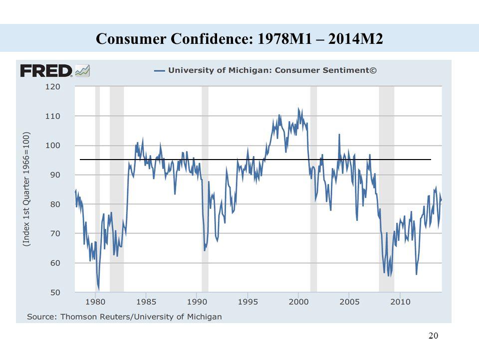 Consumer Confidence: 1978M1 – 2014M2