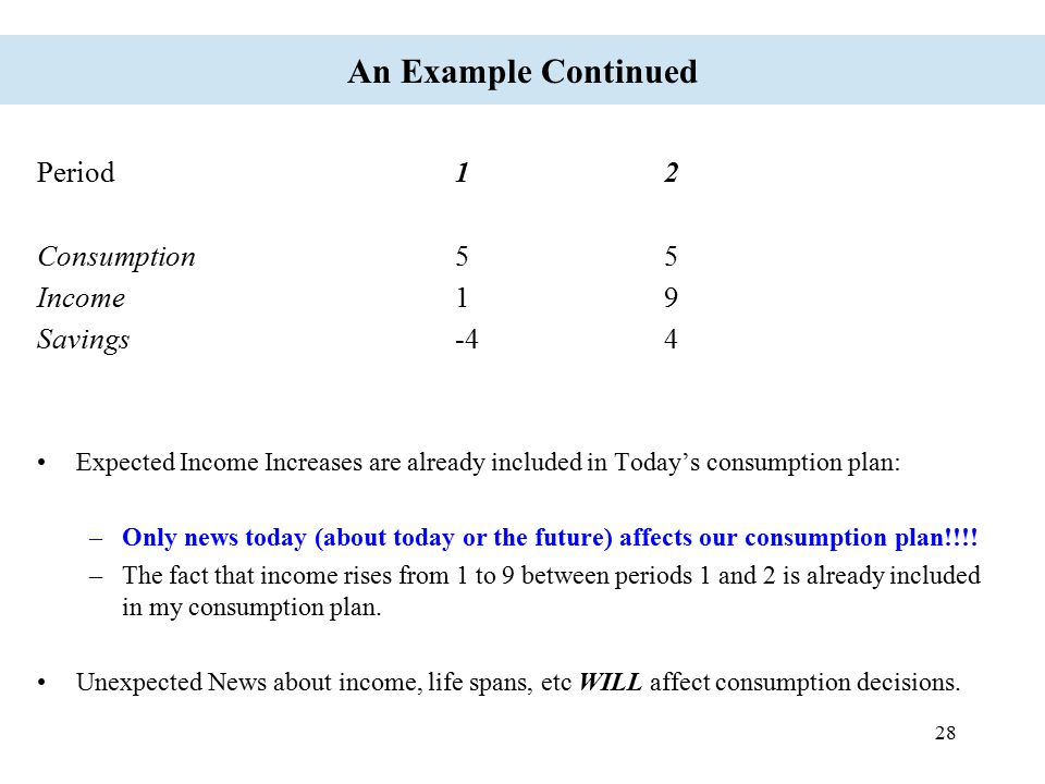 An Example Continued Period 1 2 Consumption 5 5 Income 1 9